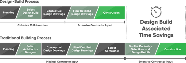 Comparison of construction project delivery methods